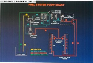 Electronic fuel conversion 1995 obs turbo diesel