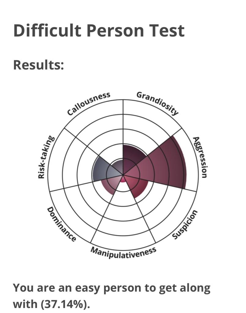 Difficult Person Test