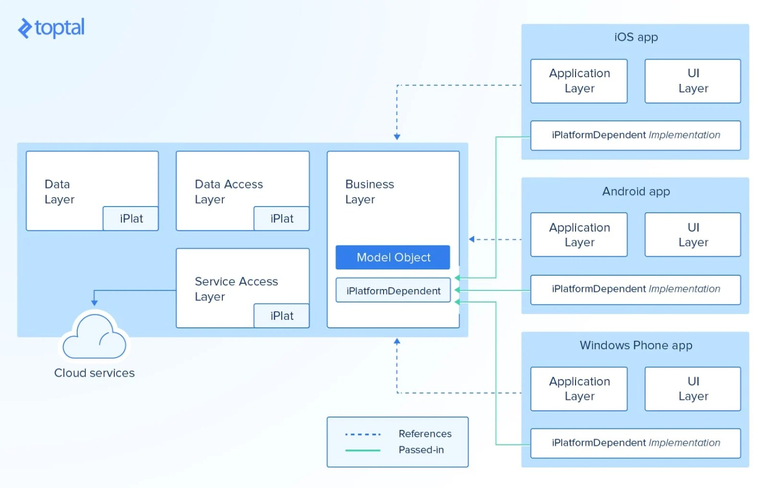 Xamarin's connections and limitations
