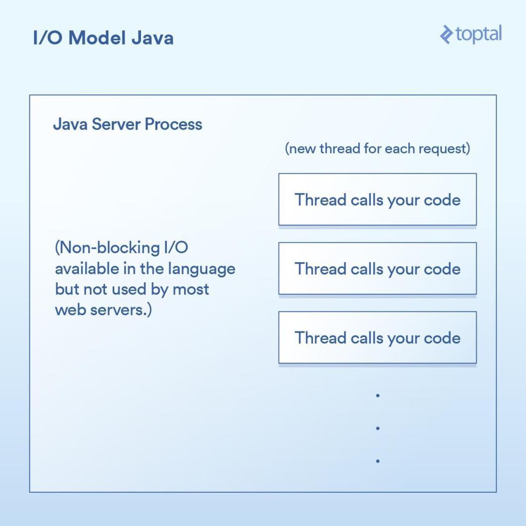 I/O Model Java