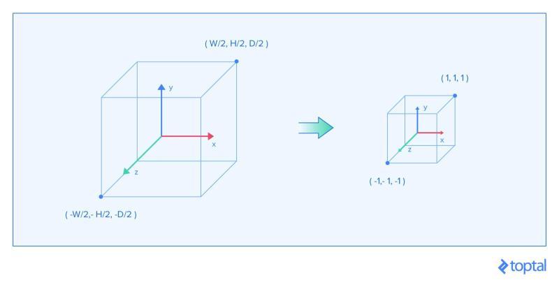 Espacio rectangular que se transforma en las dimensiones apropiadas del *framebuffer* usando la proyección ortográfica