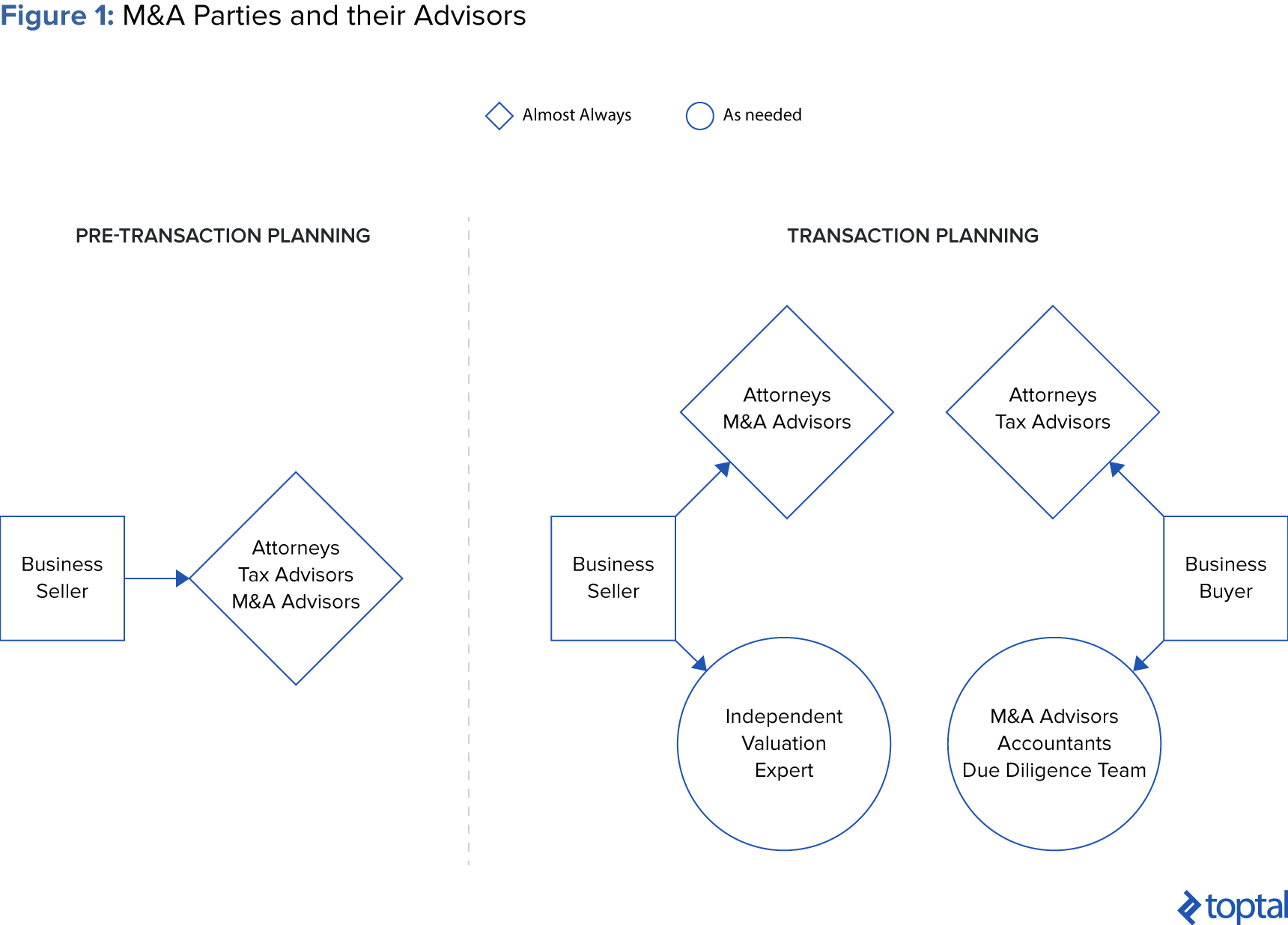 Figure 1: M&A Parties and their Advisors