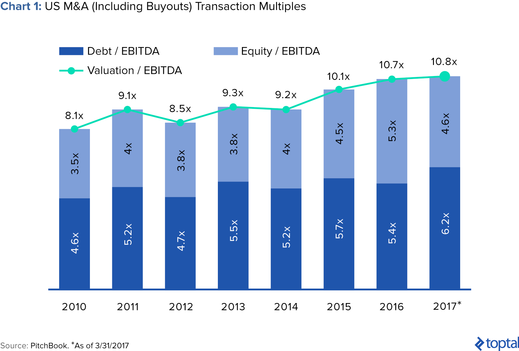Chart 1: US M&A (Including Buyouts) Transaction Multiples