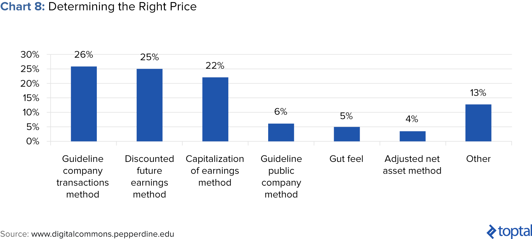 Chart 8: Determining the Right Price