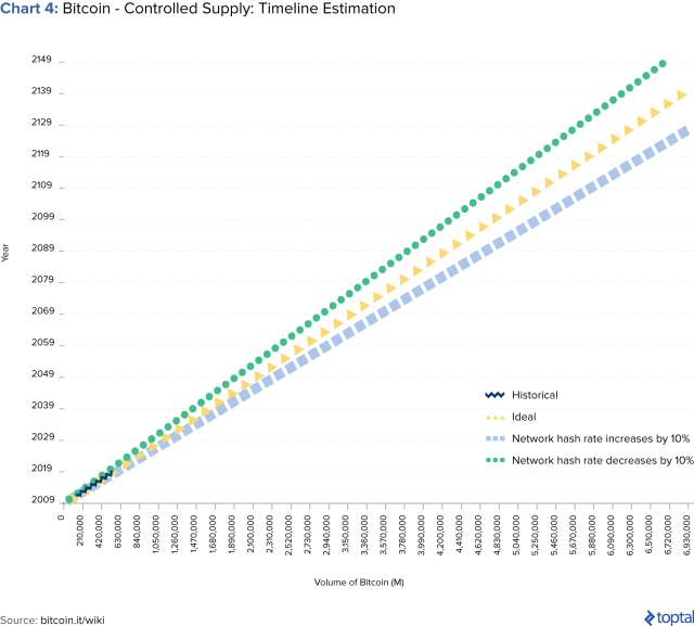 Chart 4: Bitcoin - Controlled Supply: Timeline Estimation