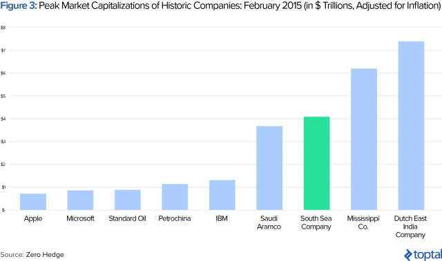 Figure 3: Peak Market Capitalizations of Historic Companies: February 2015 (in $ Trillions, Adjusted for Inflation)