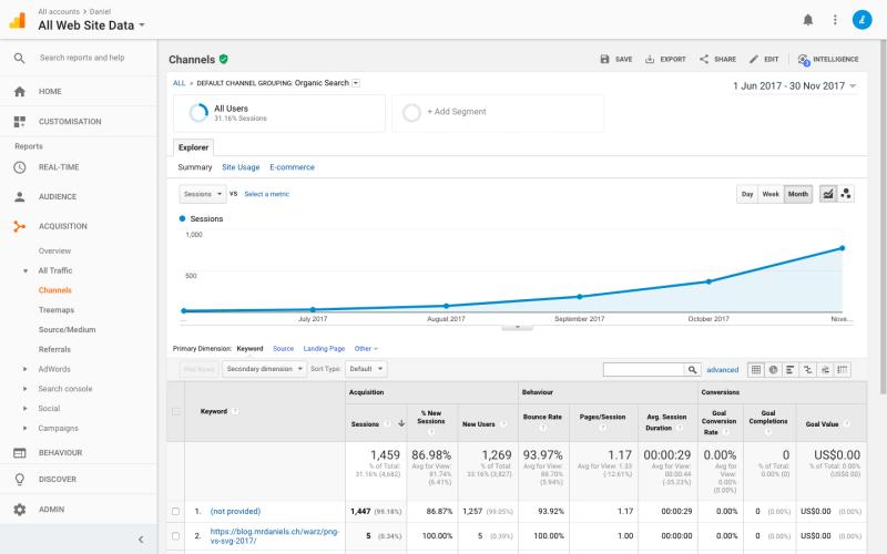 Tablero de Google Analytics que muestra los datos de la sesión mensual y las tasas de rebote