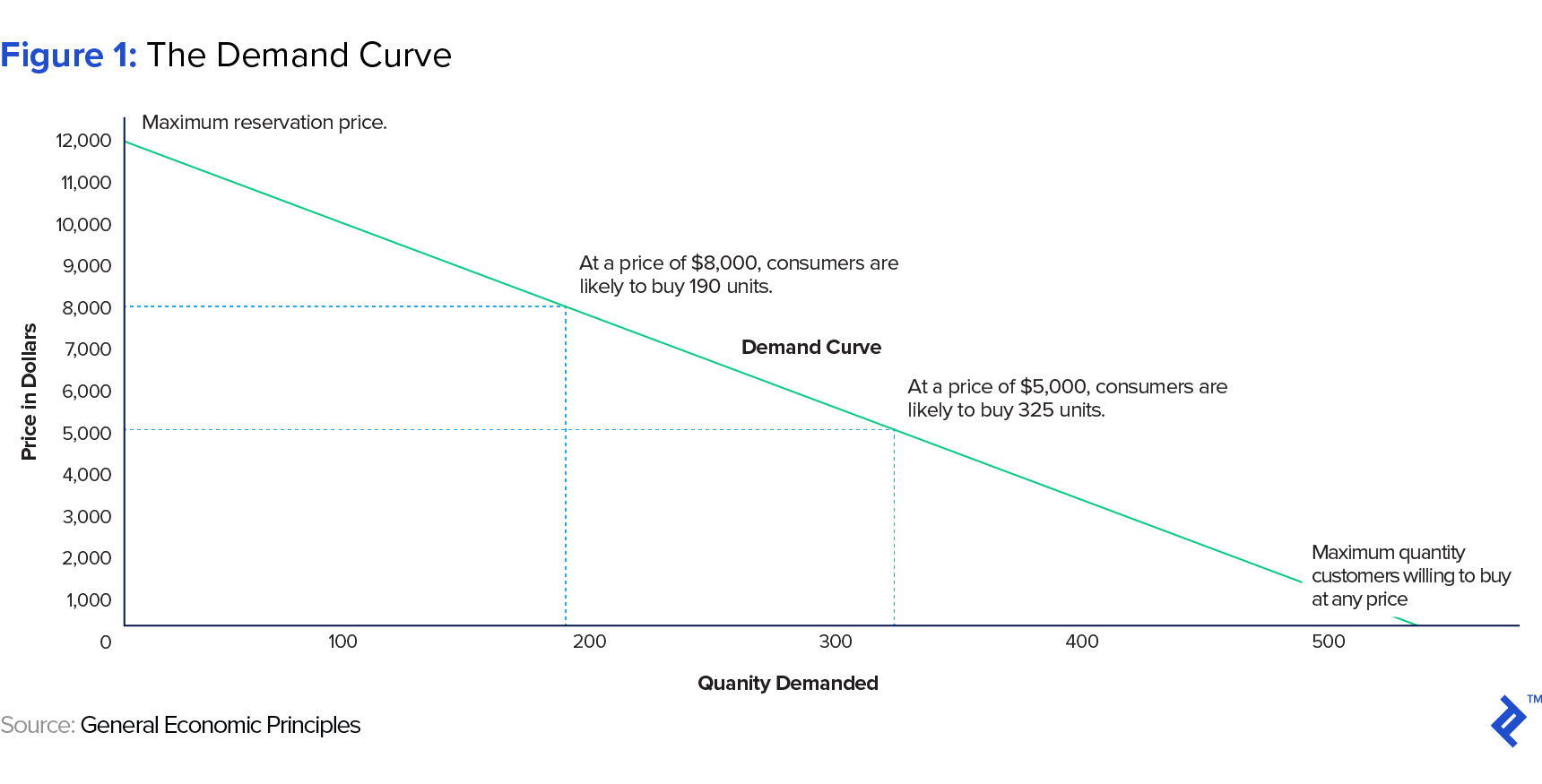 Price Elasticity Of Demand 2 0 Where Theory Meets
