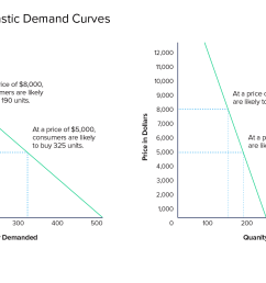 inelastic demand curves [ 1720 x 917 Pixel ]