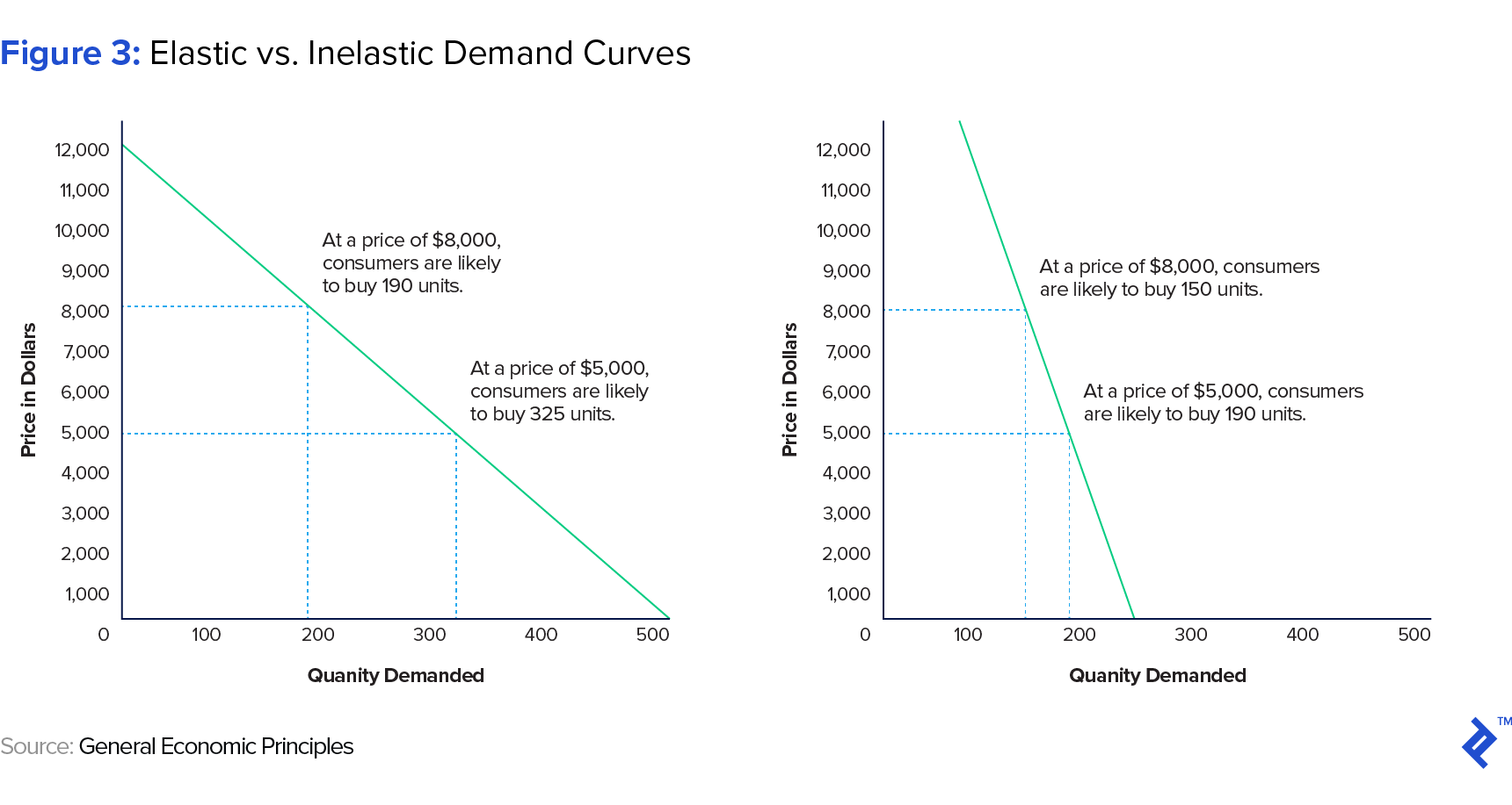 hight resolution of inelastic demand curves
