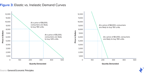 small resolution of inelastic demand curves