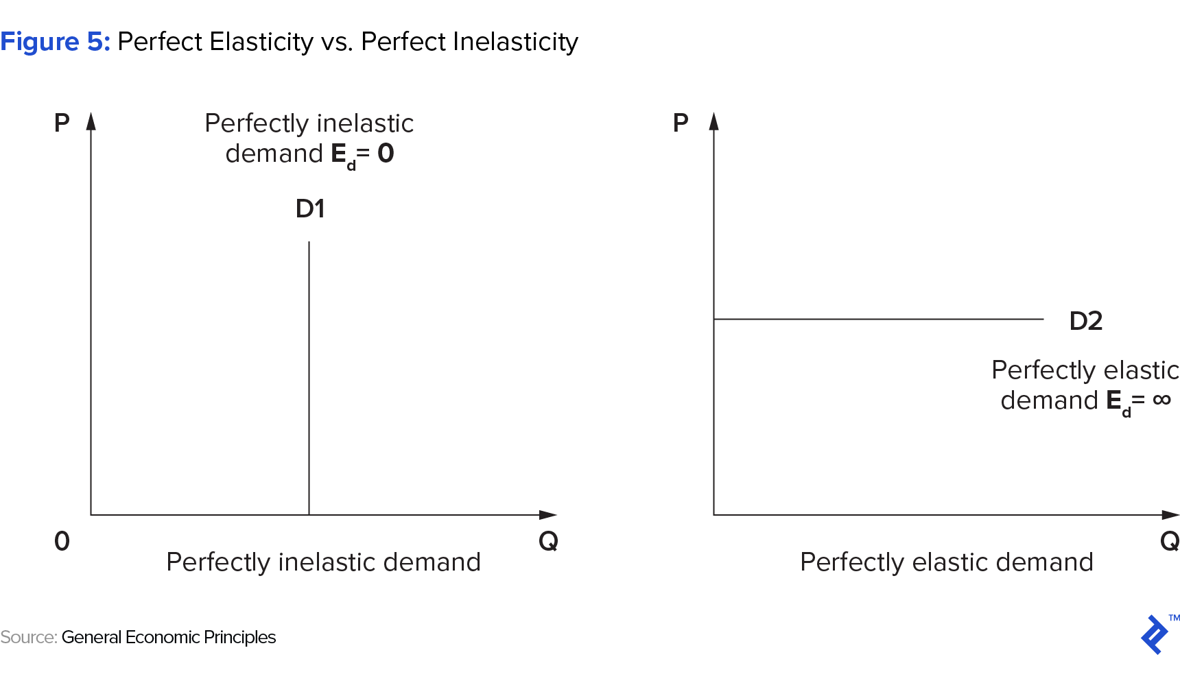 Price Elasticity Of Demand 2 0 Where Theory Meets Application