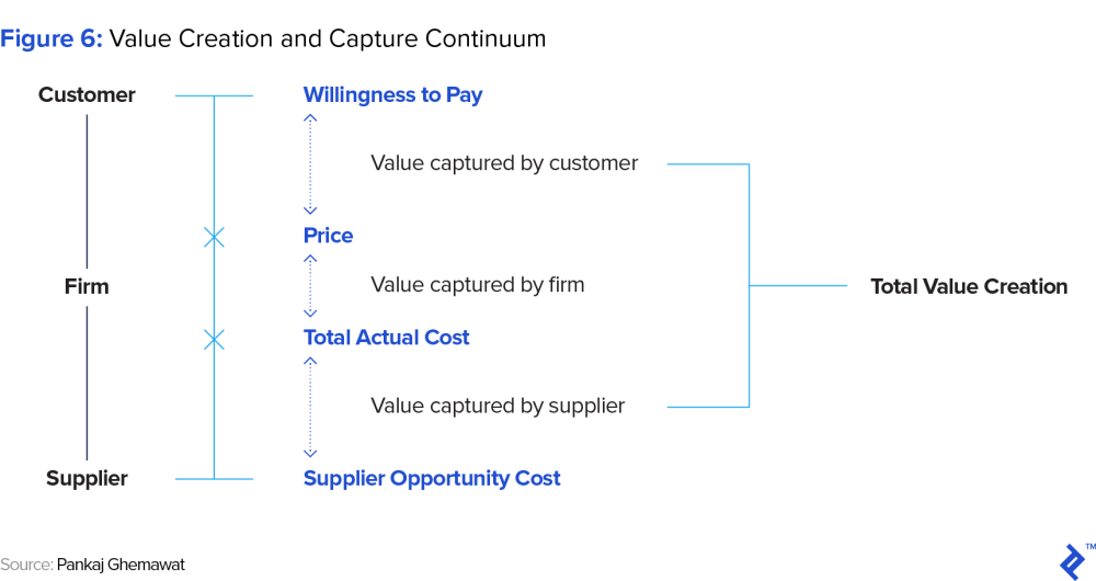 medium resolution of figure 6 value creation and capture continuum
