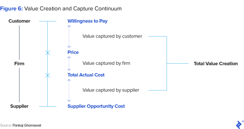 small resolution of figure 6 value creation and capture continuum