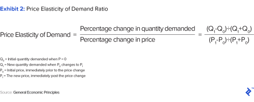 small resolution of price elasticity of demand