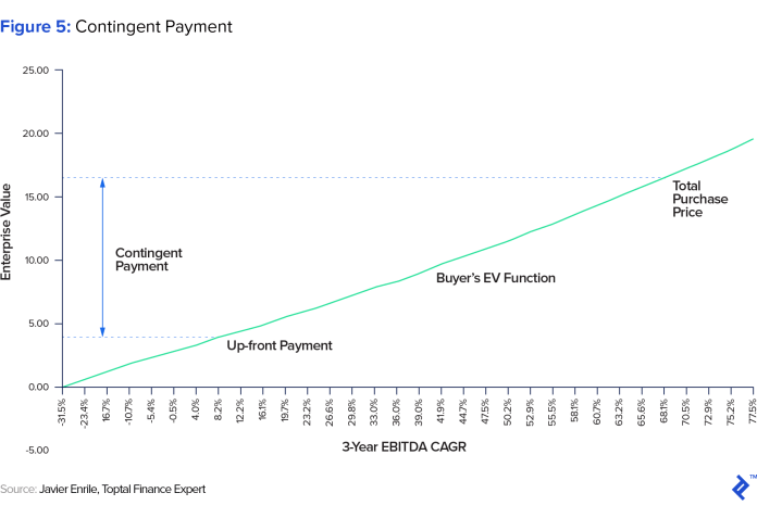 graphic representation of contingent payment
