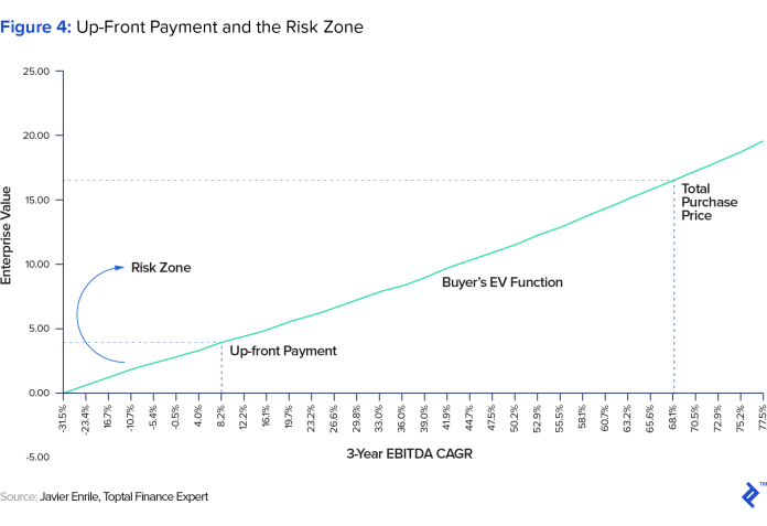 graphic representation of up-front payment and the risk zone