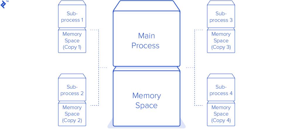 medium resolution of python multiprocessing tutorial modules