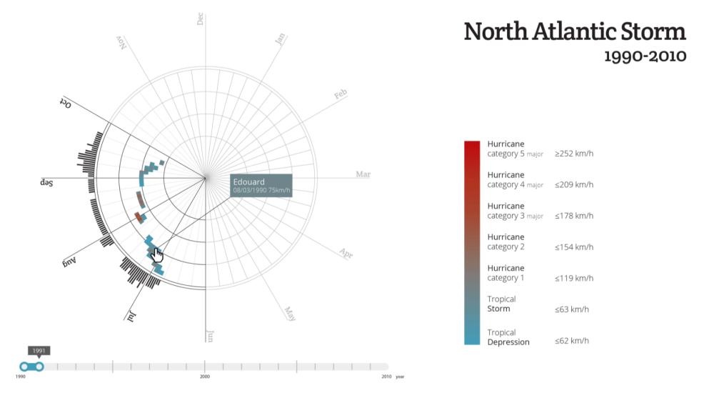 medium resolution of interactive data visualization best practices