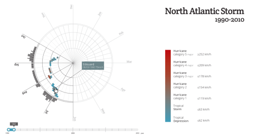small resolution of interactive data visualization best practices