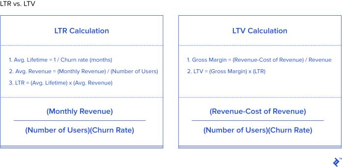 LTR vs. LTV