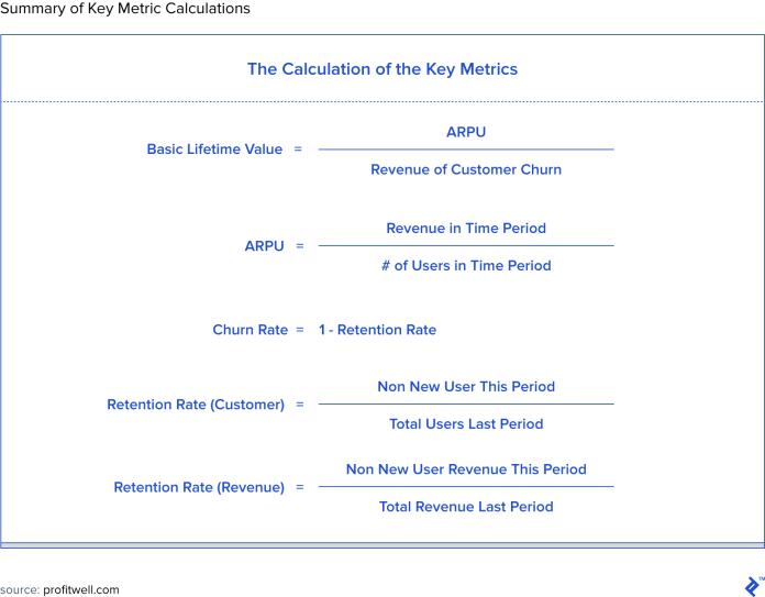 Alt text: Summary of key metric calculations