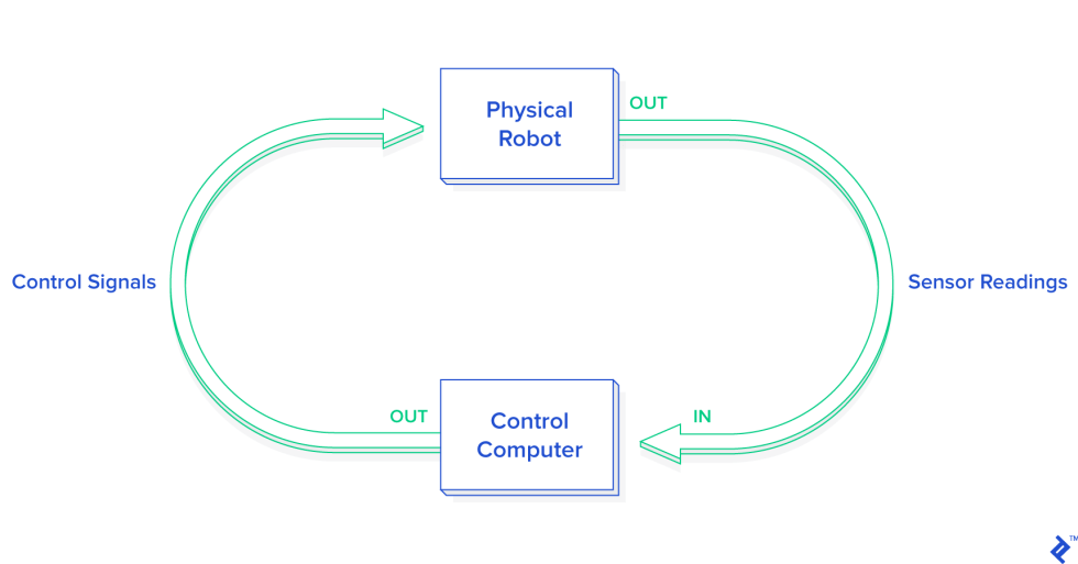 This graphic demonstrates the interaction between a physical robot and computer controls when practicing Python robot programming.