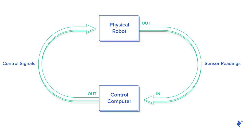 medium resolution of this graphic demonstrates the interaction between a physical robot and computer controls when practicing python robot