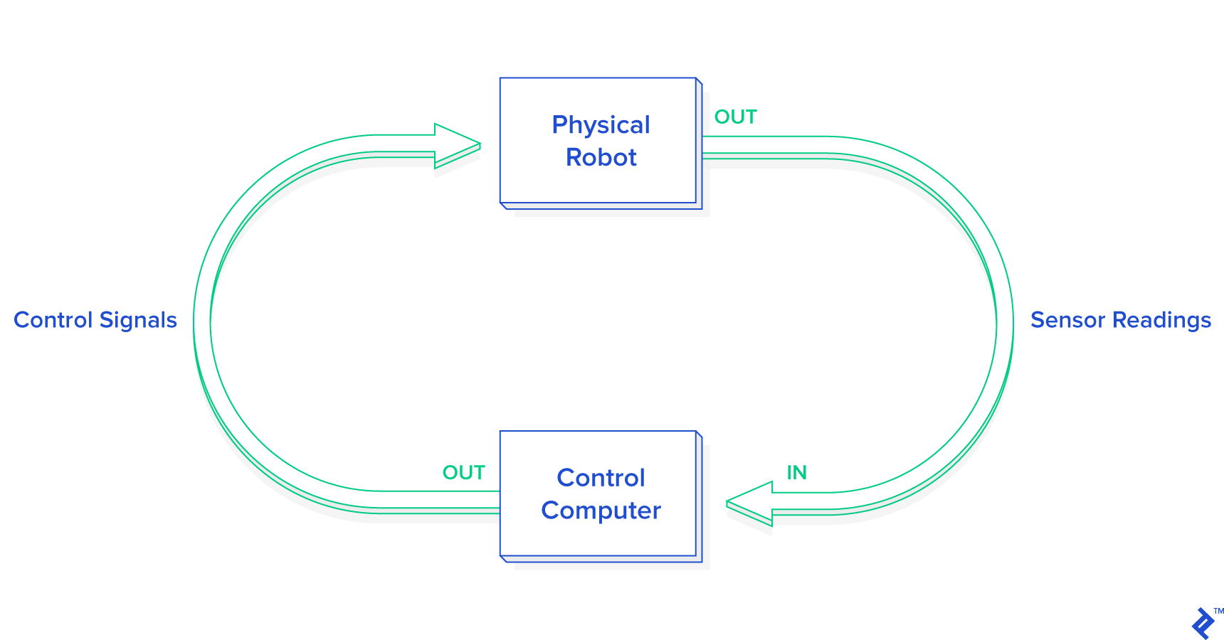hight resolution of this graphic demonstrates the interaction between a physical robot and computer controls when practicing python robot