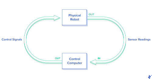 small resolution of this graphic demonstrates the interaction between a physical robot and computer controls when practicing python robot