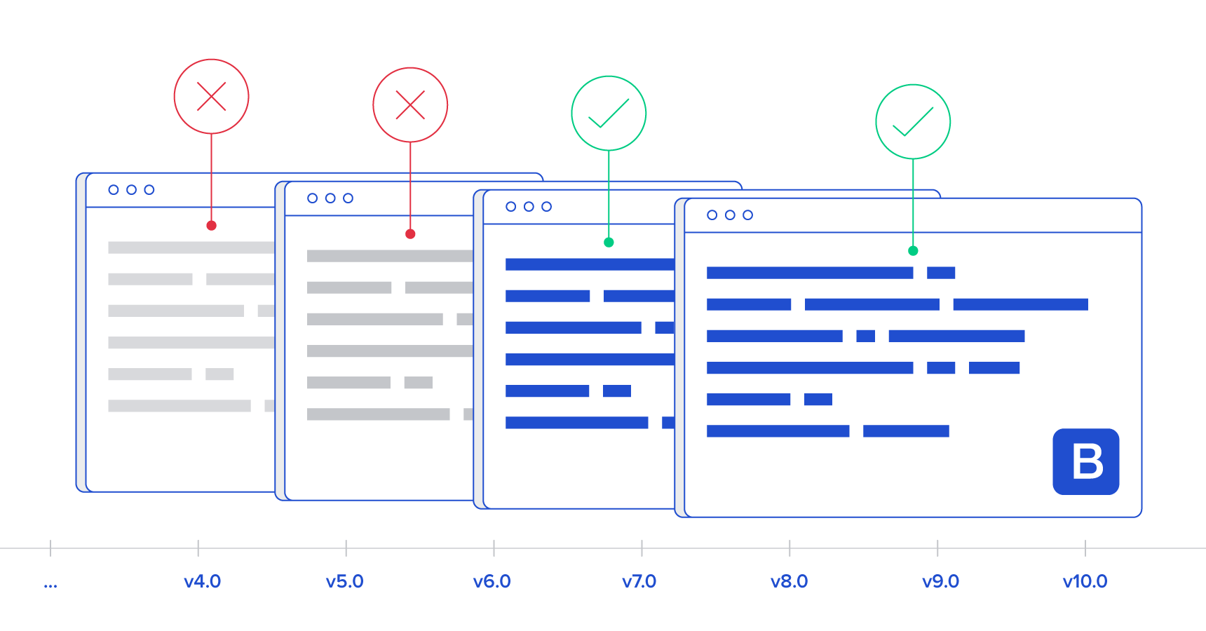 hight resolution of bootstrap mistakes