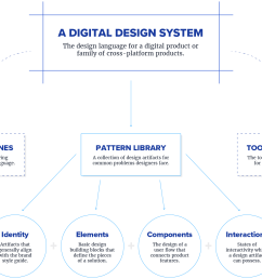 elements of design pattern diagram click to see full sized image  [ 1818 x 1176 Pixel ]