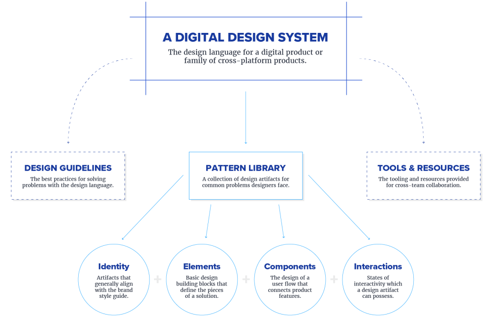 medium resolution of elements of design pattern diagram click to see full sized image