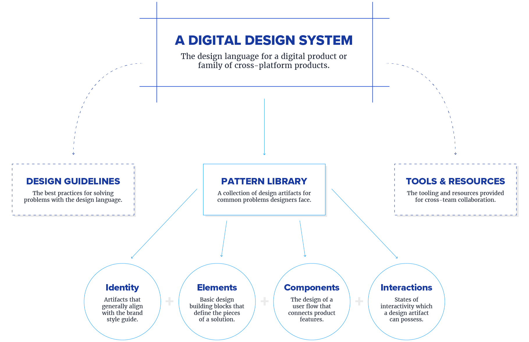 hight resolution of elements of design pattern diagram click to see full sized image
