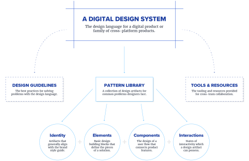small resolution of elements of design pattern diagram click to see full sized image