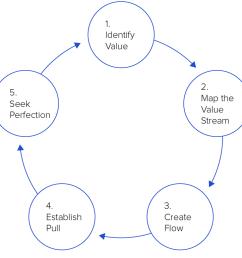 five lean principles of lean management  [ 1720 x 770 Pixel ]