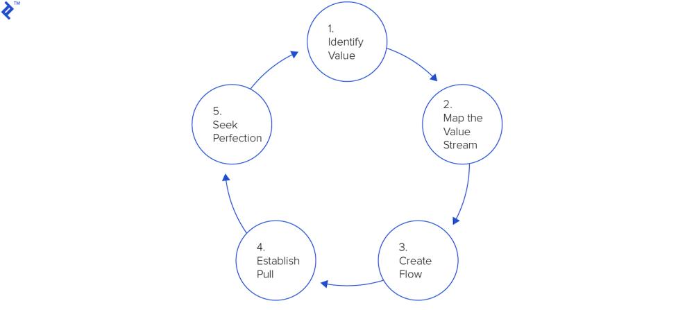 medium resolution of five lean principles of lean management