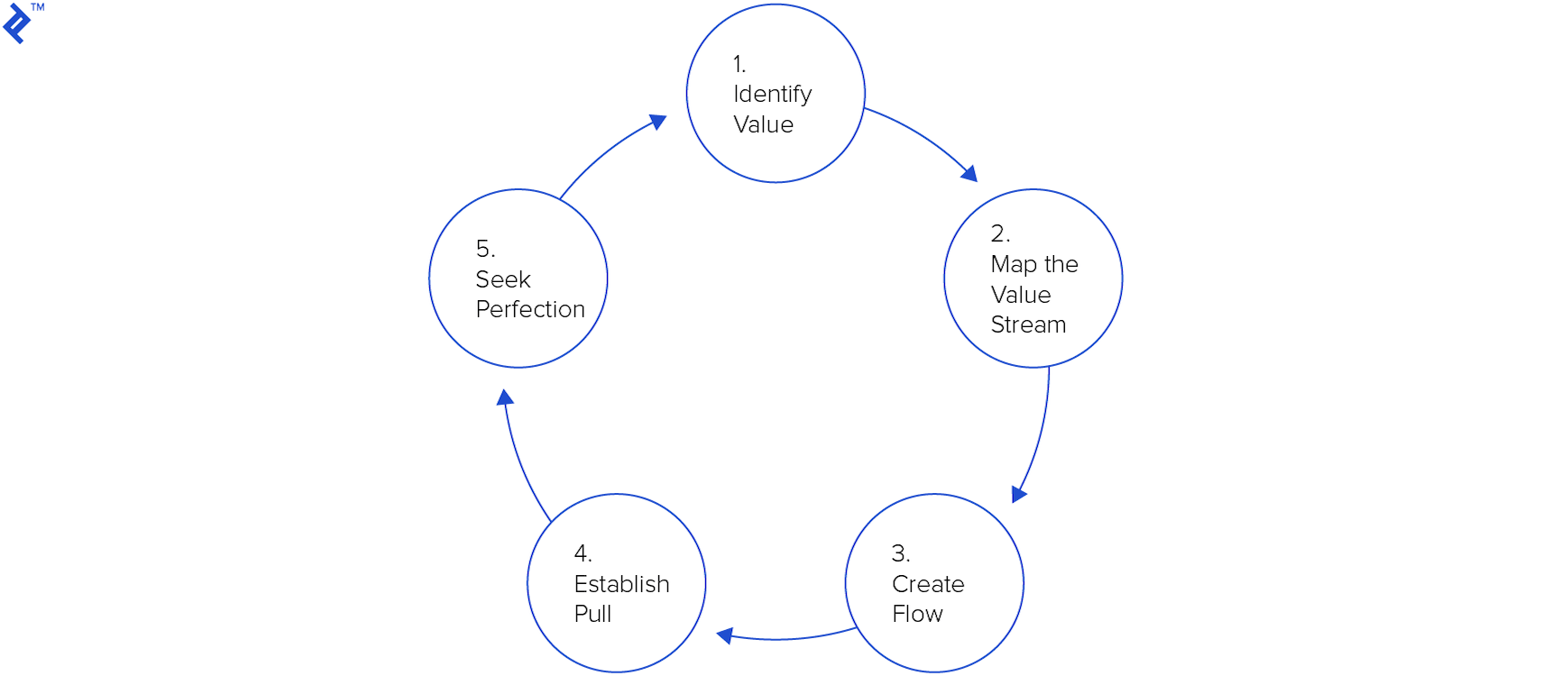 hight resolution of five lean principles of lean management