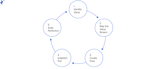 small resolution of five lean principles of lean management
