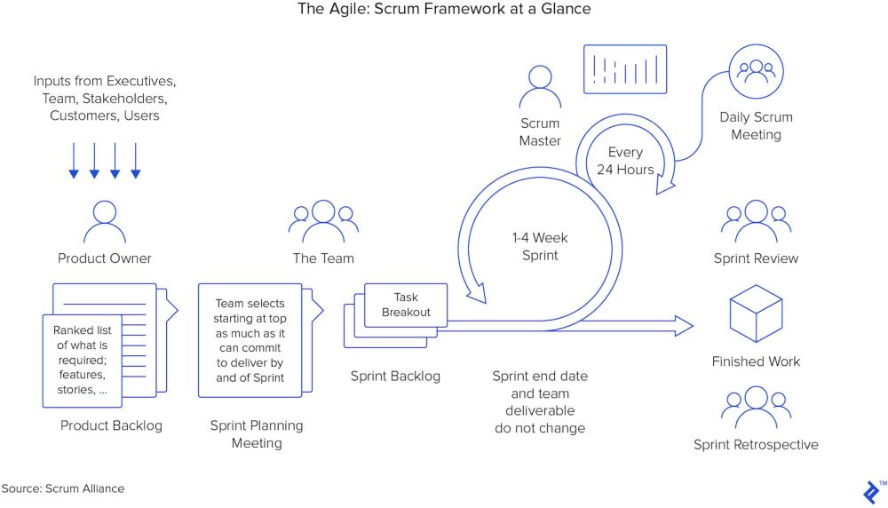 medium resolution of diagram of the scrum framework at a glance