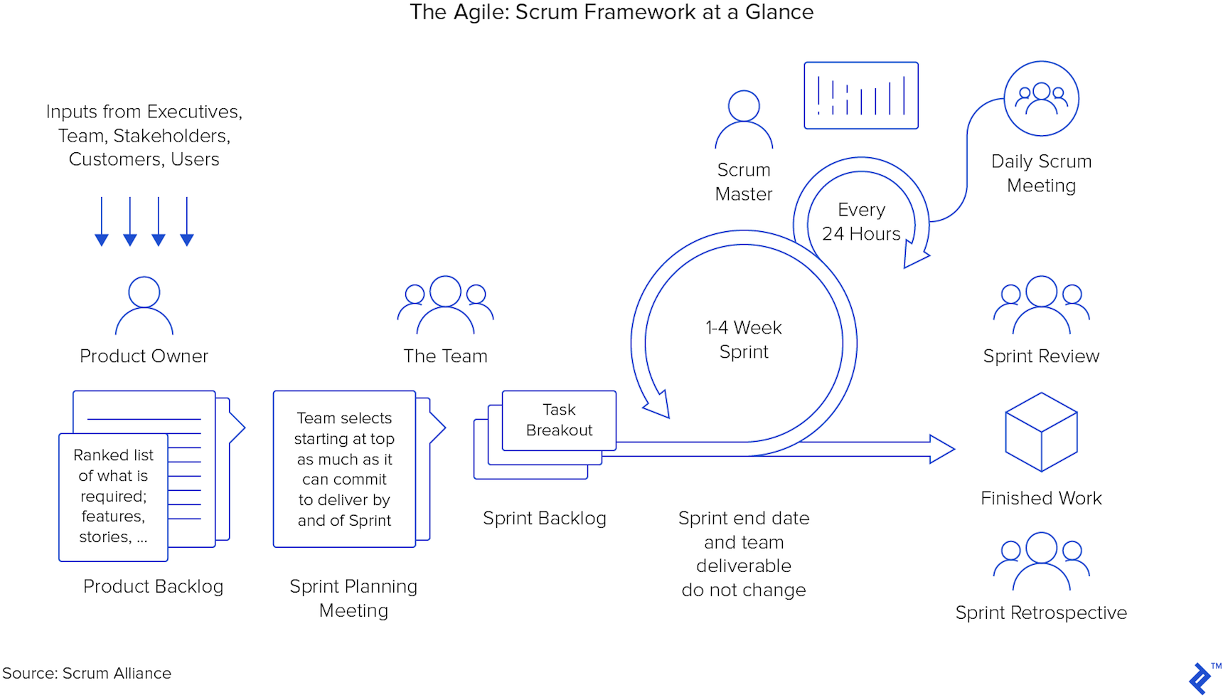hight resolution of diagram of the scrum framework at a glance