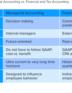 Comparison of managerial accounting versus financial and tax also steps to structure  world class chart accounts toptal rh