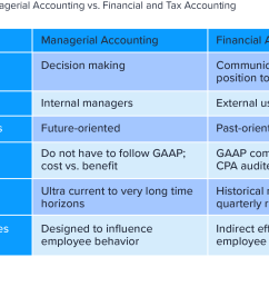 comparison of managerial accounting versus financial and tax accounting [ 1720 x 1096 Pixel ]