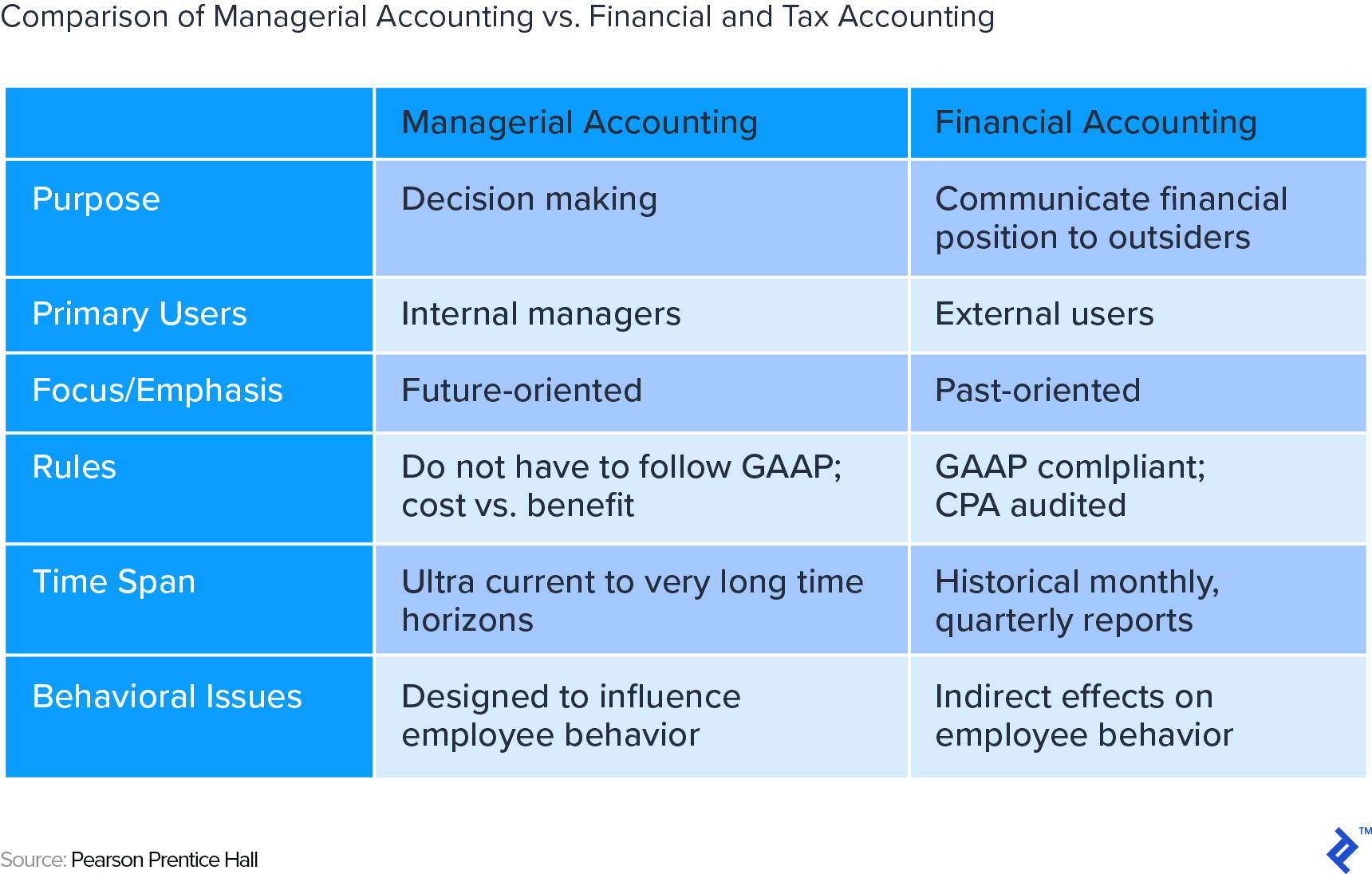 hight resolution of comparison of managerial accounting versus financial and tax accounting