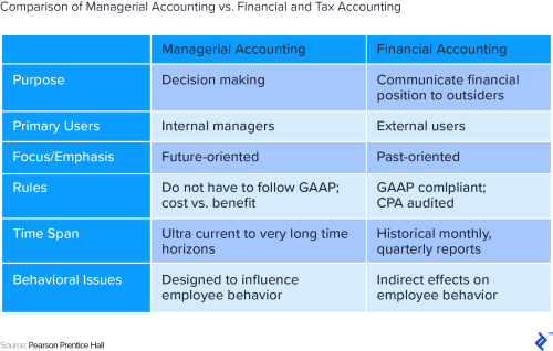 small resolution of comparison of managerial accounting versus financial and tax accounting