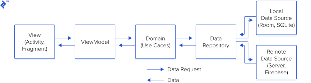 medium resolution of the data flow of mvvm with clean architecture data flows from view to viewmodel to