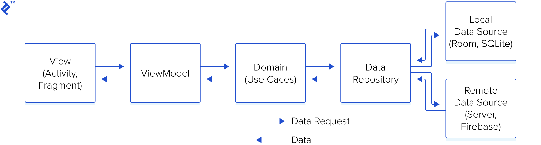 hight resolution of the data flow of mvvm with clean architecture data flows from view to viewmodel to
