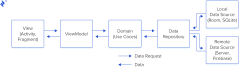 small resolution of the data flow of mvvm with clean architecture data flows from view to viewmodel to