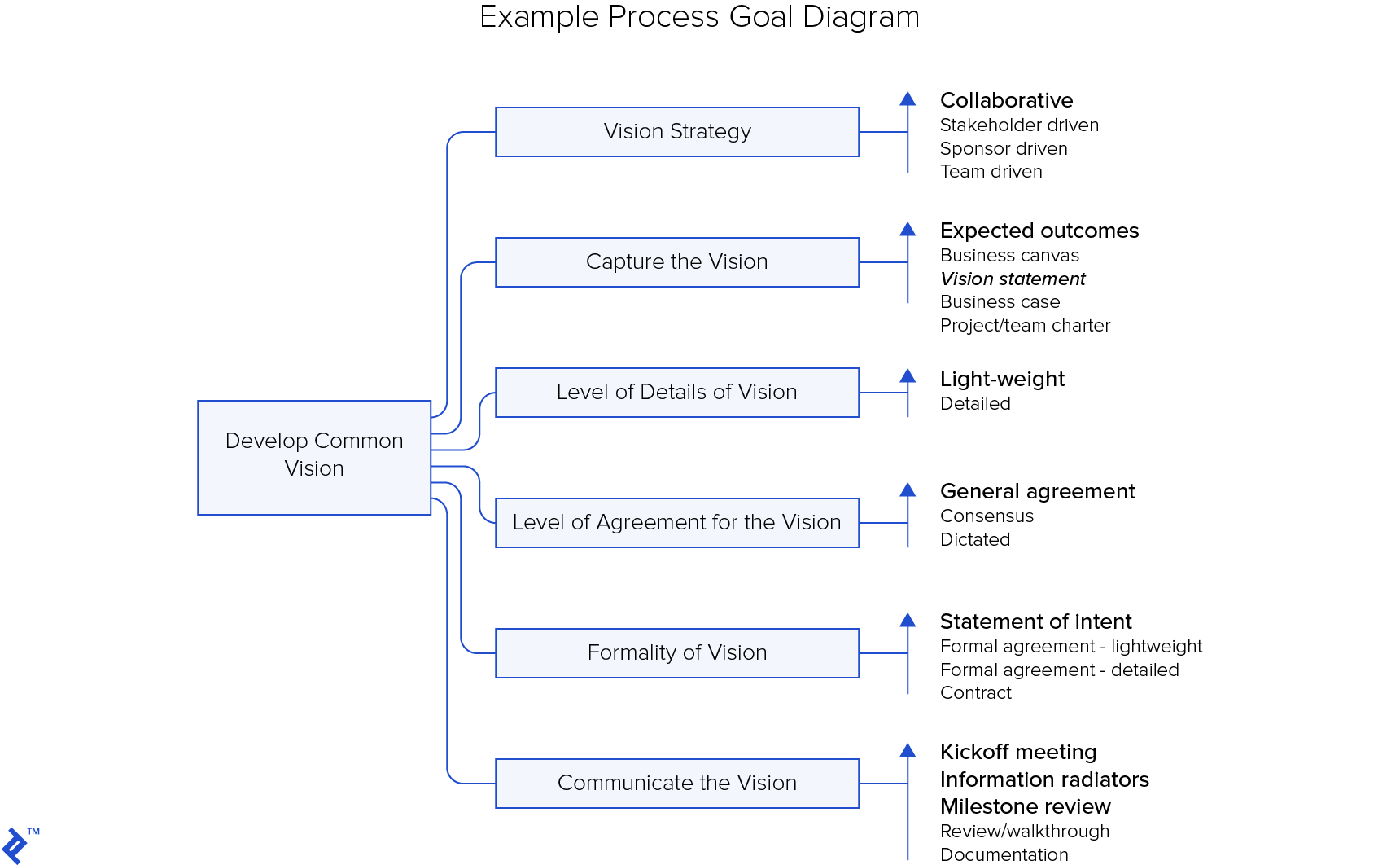 hight resolution of disciplined agile delivery dad example process goal diagram