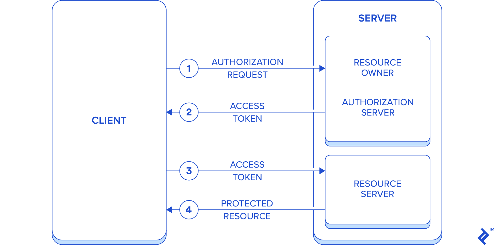 hight resolution of authentication flow diagram